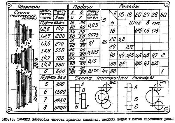Таблица настройки частоты вращения шпинделя токарного станка Универсал-2