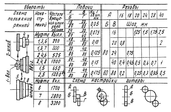 Таблица настройки частоты вращения шпинделя токарного станка Универсал-В
