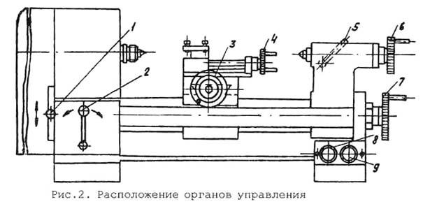 Универсал-3М Расположение органов управления токарным станком