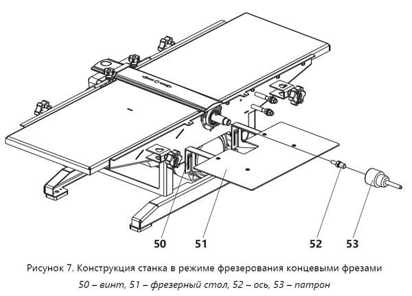 Конструкция станка Универсал-2500Е в режиме фрезерования концевыми фрезами