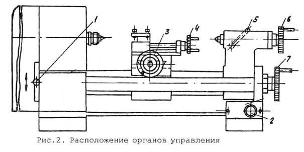 Универсал-В Расположение органов управления токарным станком