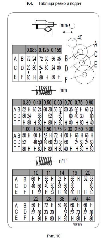 Таблица резьб и подач токарного станка TL-180