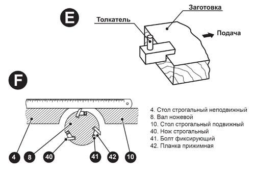 Фугование и установка (замена) строгальных ножей на станке WM-Multi-03 (рис. E/F)