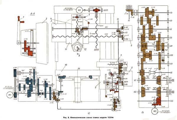 1541 кинематика токарного карусельного станка