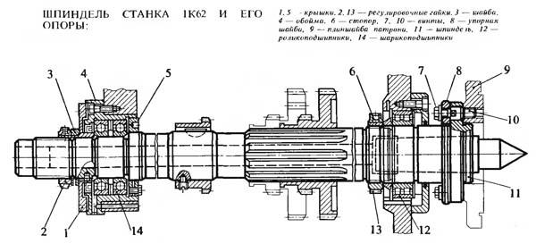 Шпиндель токарно-винторезного станка 1К62 и его опоры