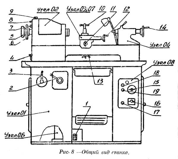 ТВ-4 Расположение составных частей и органов управления токарно-винторезным станком