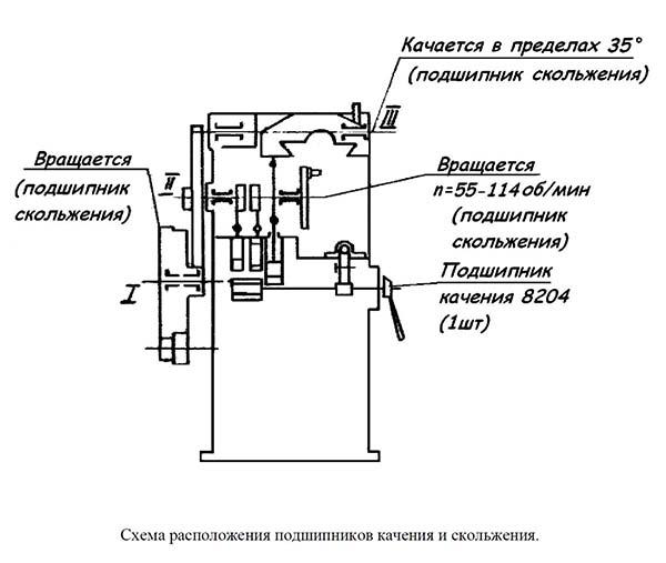 Схема расположения подшипников отрезного ножовочного станка 8725
