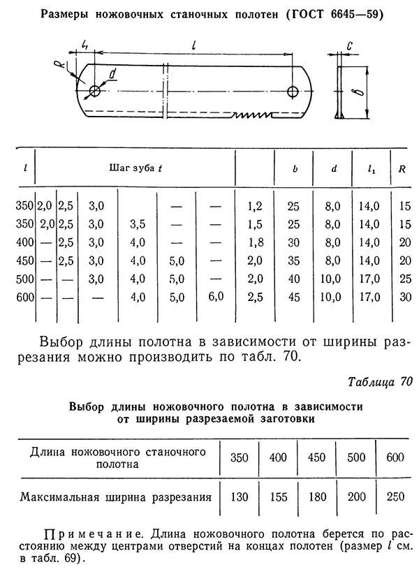 Размеры ножовочных станочных полотен