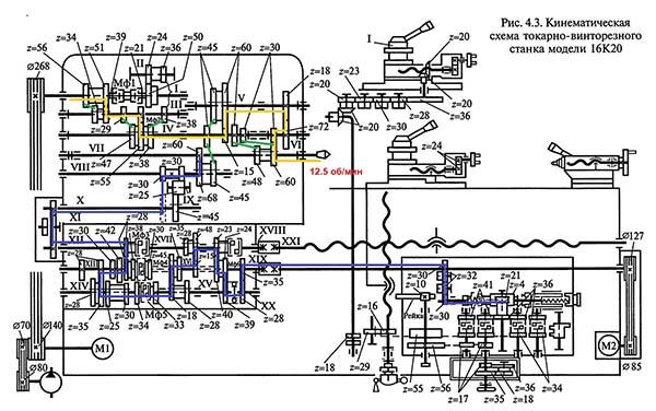 Схема кинематическая токарно-винторезного станка 16К20