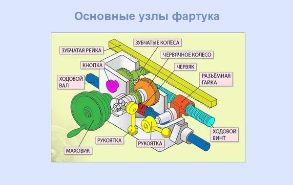 Основные узлы фартука токарно-винторезного станка 16к20
