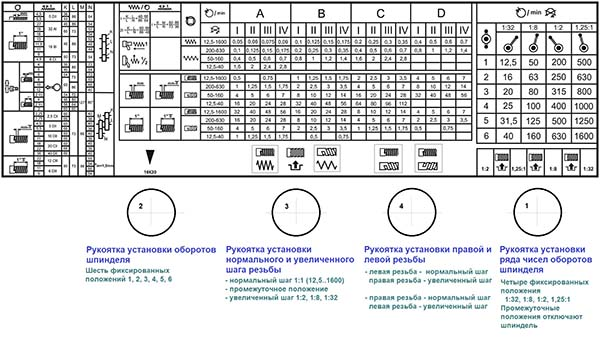 Таблица резьб и подач токарно-винторезного станка 16к20