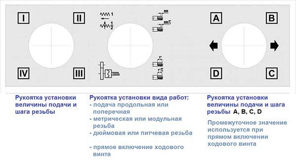 Рукоятки управления коробкой подач токарно-винторезного станка 16к20