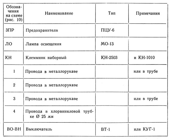 Перечень элементов сверлильного станка 2А150