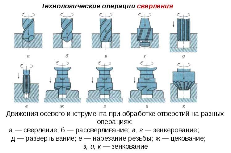 Операции сверления на станке 2м112