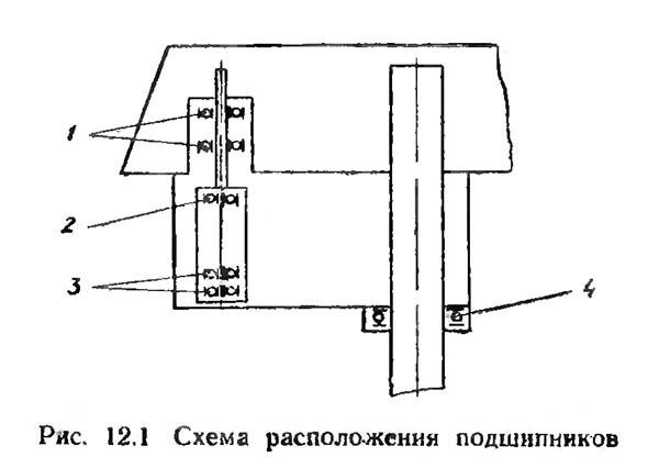 Схема расположения подшипников на сверлильном станке 2М112