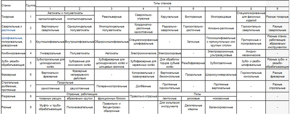 таблица условных обозначений станков