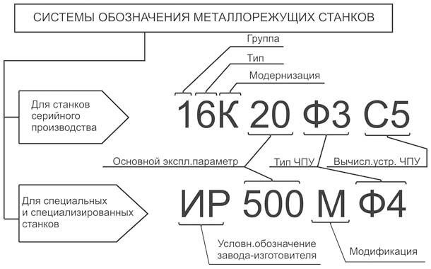 система условных обозначений станков
