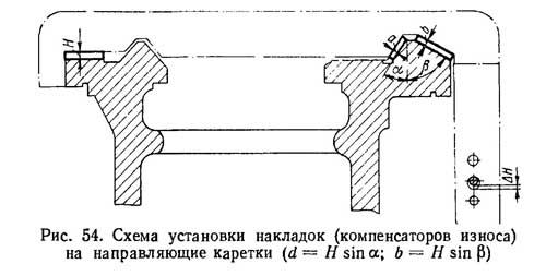 Рис. 54. Схема установки накладок (компенсаторов износа) на направляющие каретки