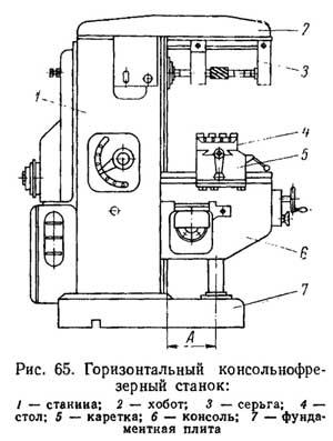 Рис. 65. Горизонтальный консольно-фрезерный станок