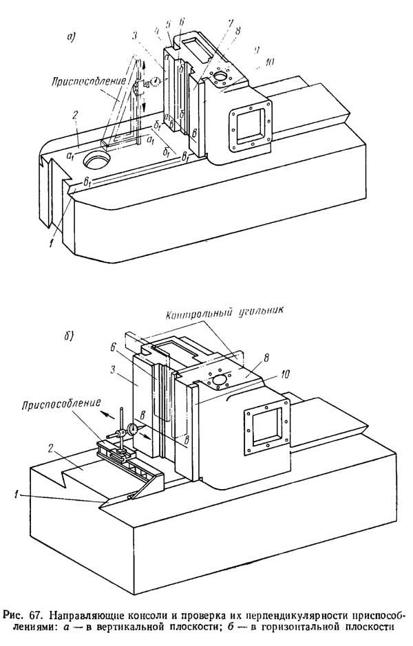 Рис. 67. Направляющие консоли и проверка их перпендикулярности приспособлениями