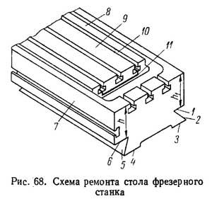 Рис. 68. Схема ремонта стола фрезерного станка