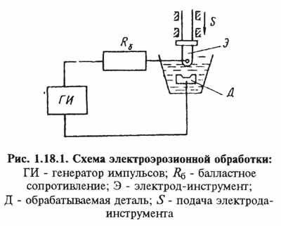 Схема электроэрозионной