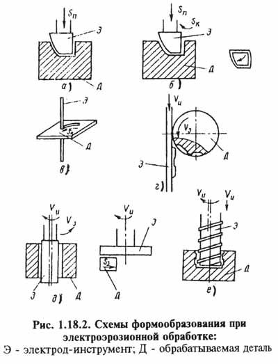 Схемы формообразования при