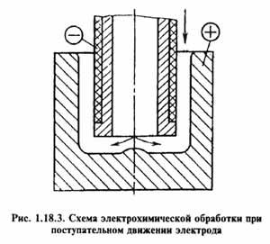 Рис. 1.18.3. Схема электрохимической обработки при поступательном движении электрода