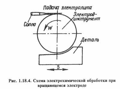Рис. 1.18.4. Схема электрохимической обработки при вращающемся электроде