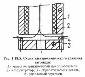 Рис. 1.18.5. Схема электрохимического удаления заусенцев