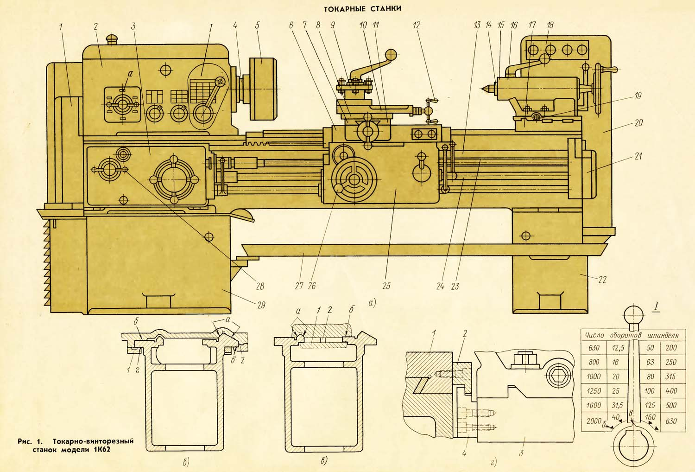 1К62 Общий вид и компоновка станка