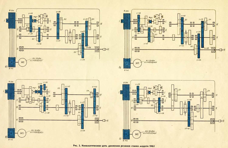 1К62 Кинематическая цепь движения резания токарно-карусельного станка