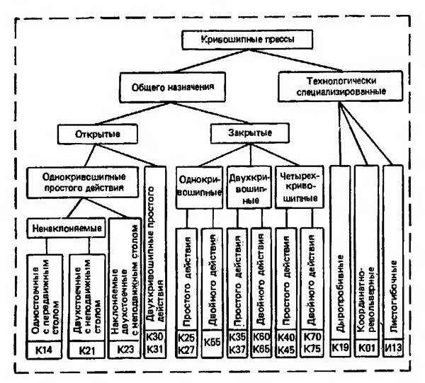 Рис. 1. Классификация и обозначение кривошипных прессов