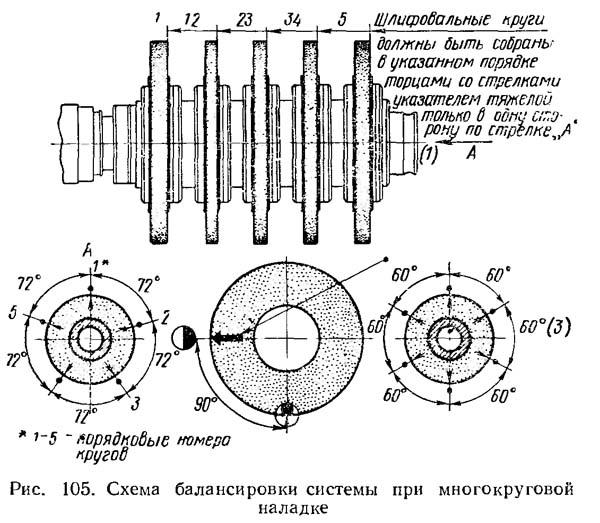 Схема балансировки системы при многокруговой наладке