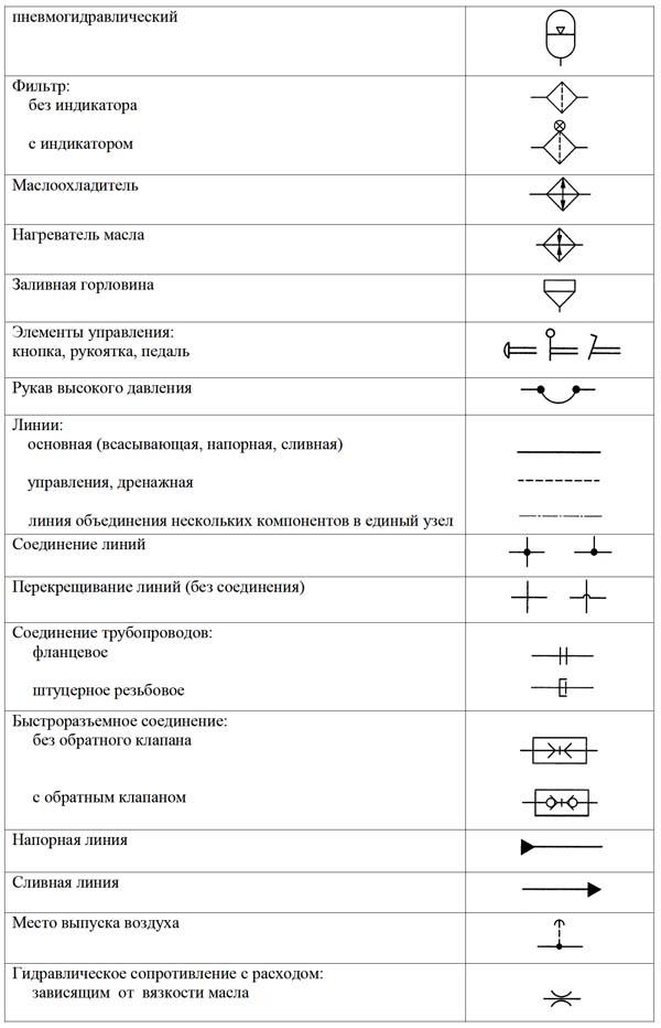 Обозначения условные графические теплообменников Кожухотрубный жидкостный ресивер ONDA RL 200 Чита